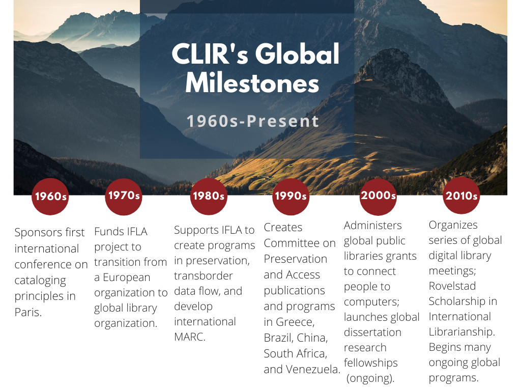 Timeline of CLIR's Global Milestones from the 1960s to Present. Background image: stock photo of mountains. Full text listing the featured milestones included in the image description.