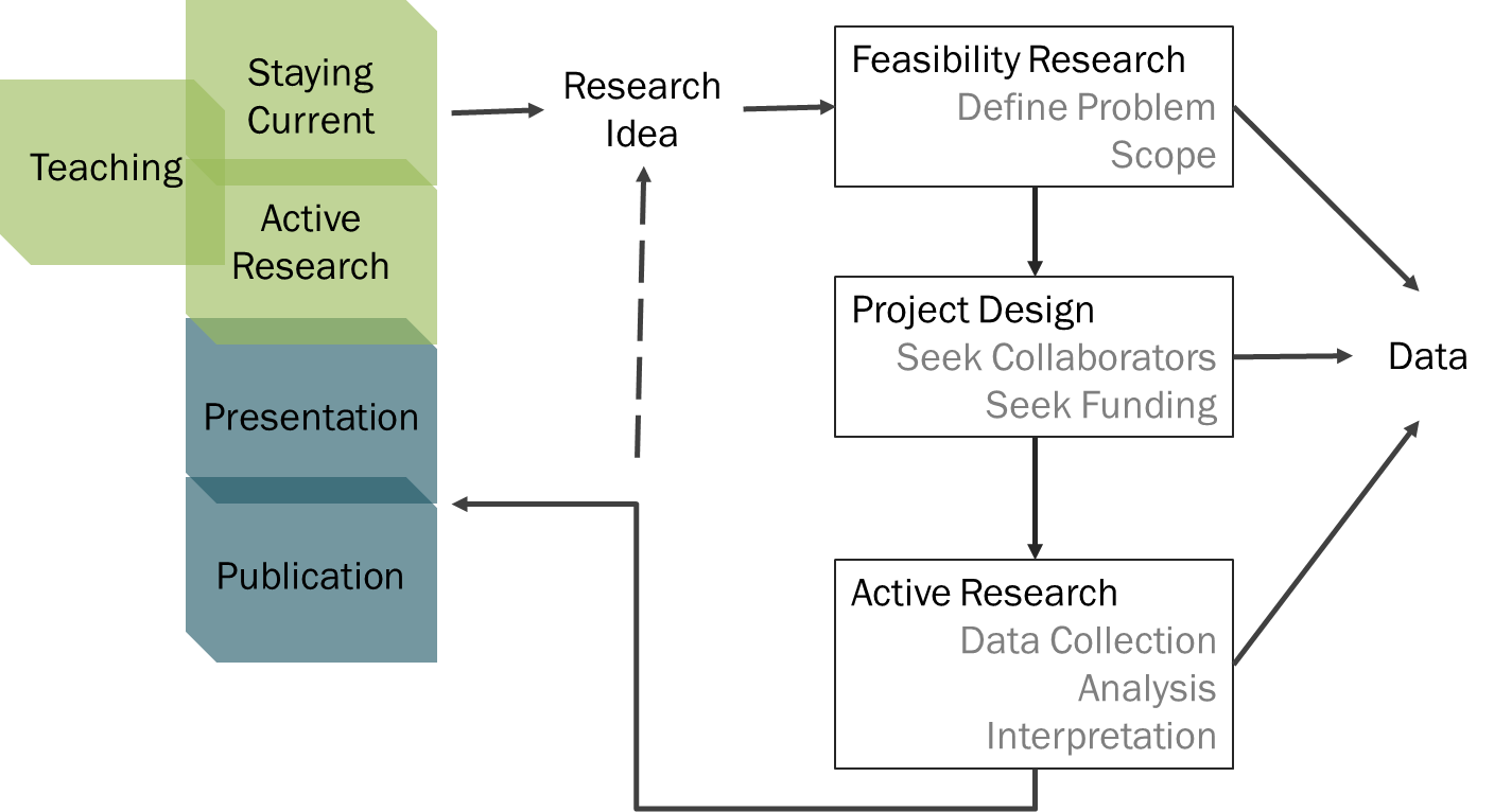 Figure 1. Research workflow of a typical scholar